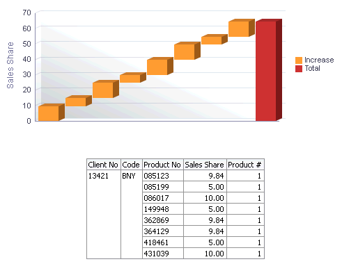 Oracle BI Waterfall Chart