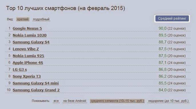 Рейтинг WhatsBetter.ru