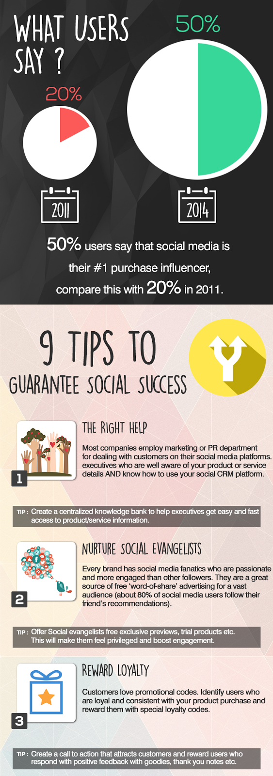 How to Perfect Your Social CRM Strategy?