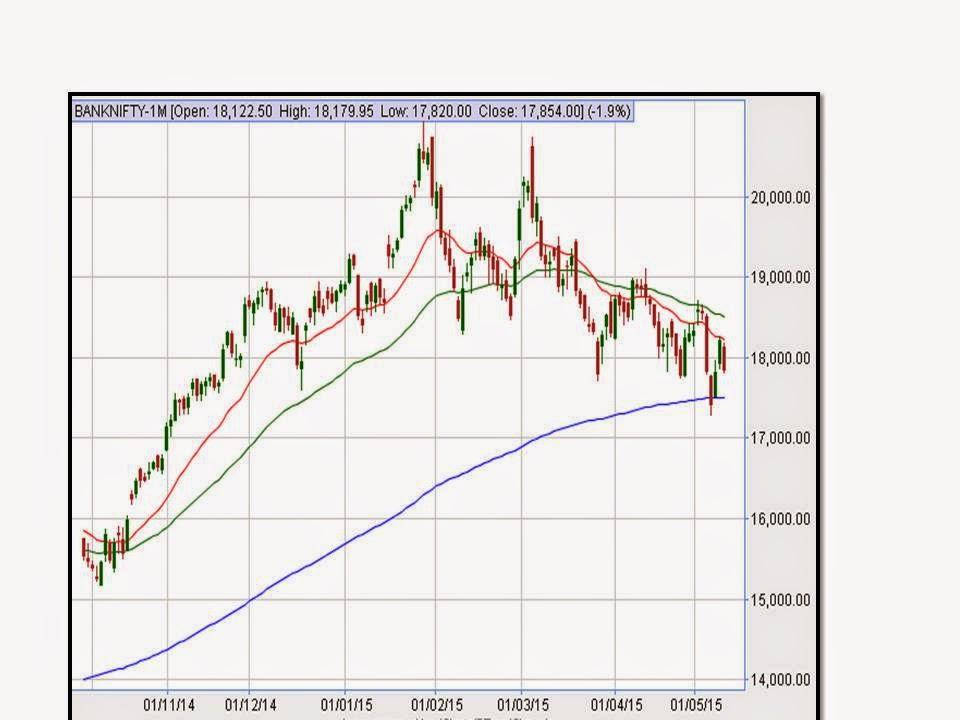 Bank nifty option trading tips