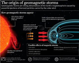 tormentas-solares