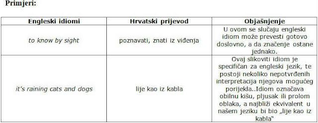 engleski idiomi