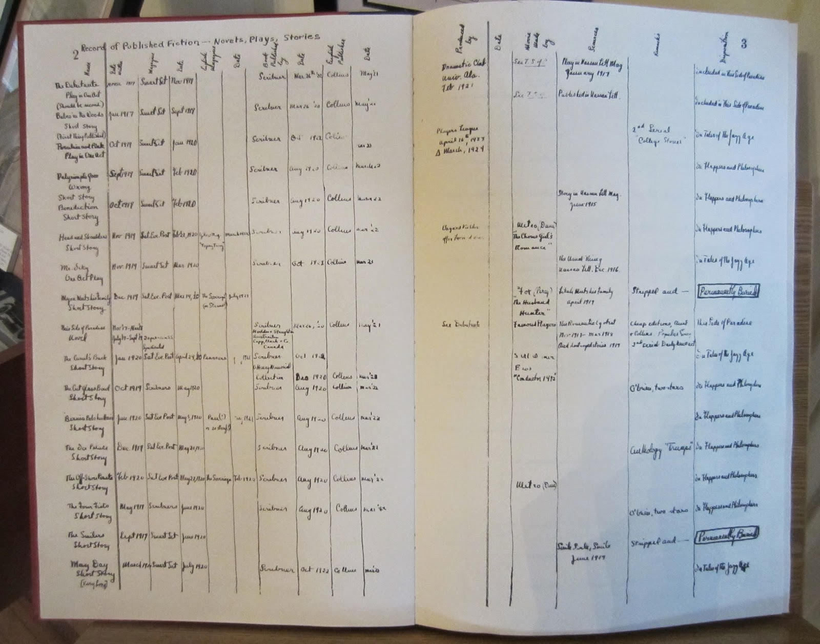 F. Scott Fitzgerald's Ledgers, Fitzgerald Home, Montgomery, AL / Souvenir Chronicles