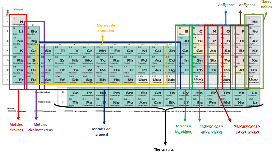 Tabla periodica uam image collections periodic table and sample tabla periodica uam gallery periodic table and sample with full tabla periodica uam images periodic table urtaz Choice Image