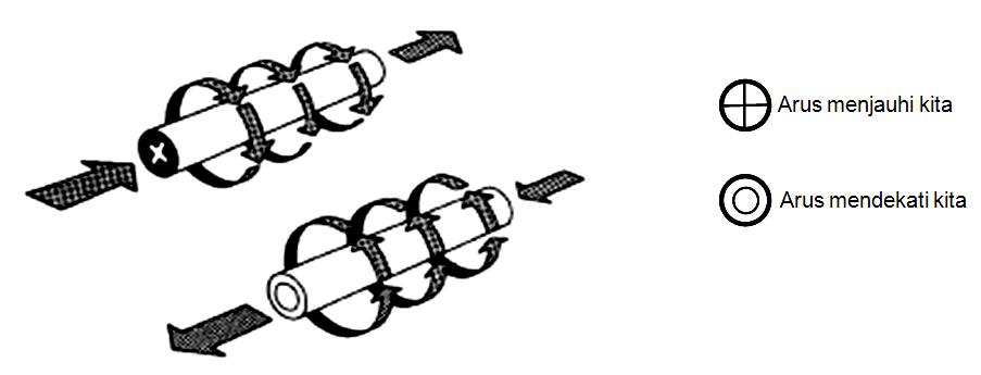 Arah aliran arus dan arah medan magnet yang dihasilkan