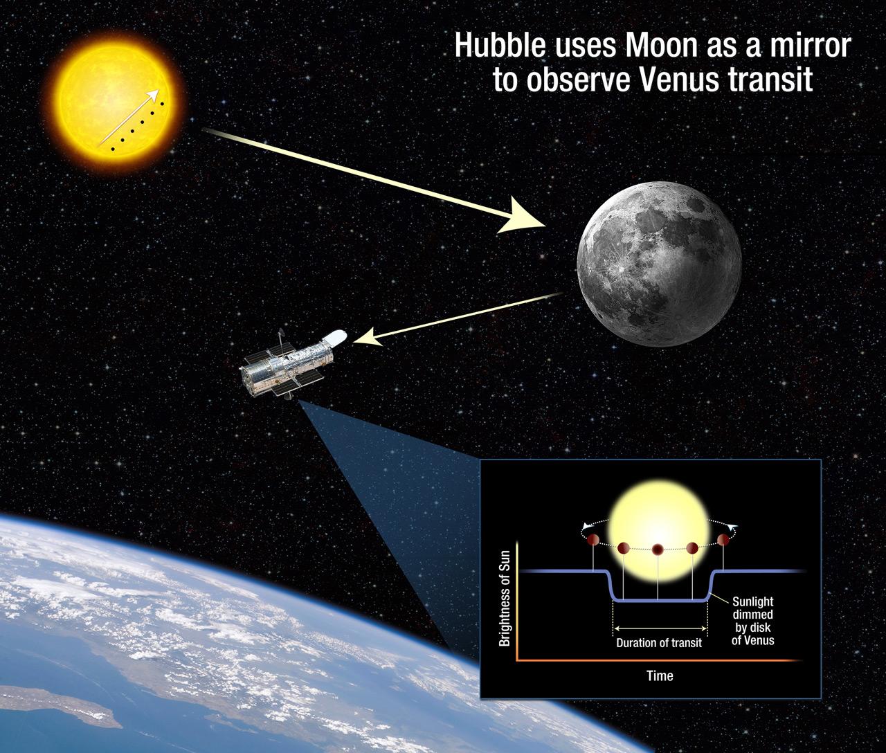 hubble moon