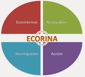 Conoce el blog ECORINA
