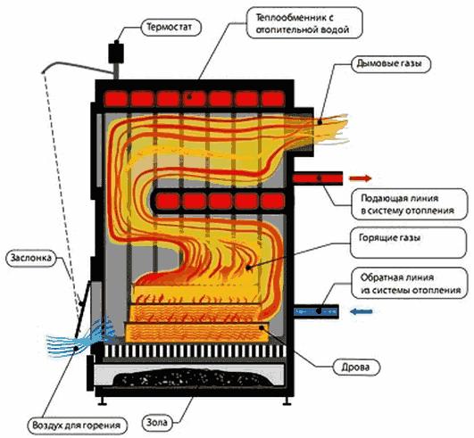 Установка котлов на твердом топливе своими руками