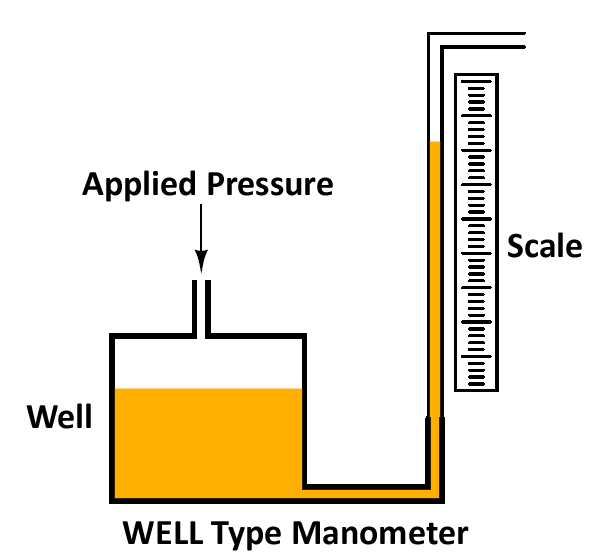Mechanical Technology: Well Type Manometer