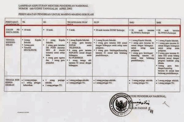 Aturan untuk mendirikan sekolah sesuai Kepmendiknas nomor 060/U/2002.