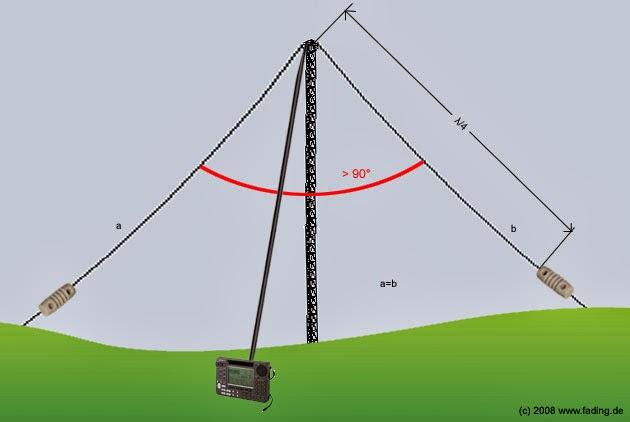 Антенна кв диполь