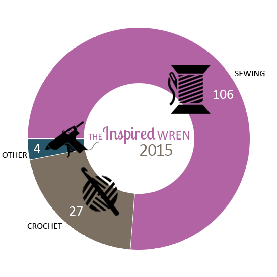 By the Numbers, Year in Review 2015 | The Inspired Wren