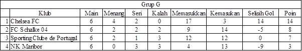 Liga Champions Grup G