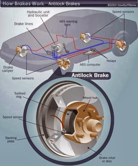 What Is Anti Lock Braking System Abs Mechanical