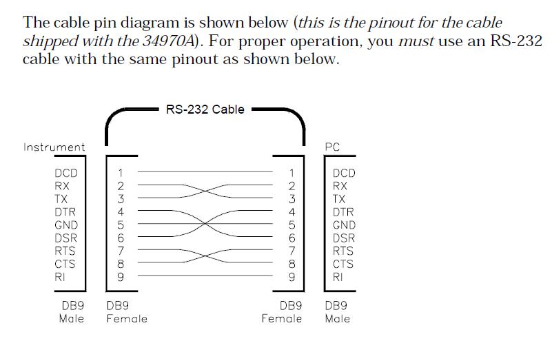 Rs232 Wiring Diagram,Wiring.Free Download Printable Wiring Diagrams