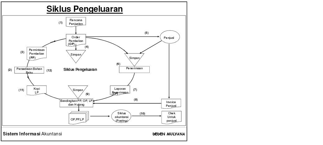 Mendokumentasikan sistem akuntansi data flan diagram dfd siklus pengeluaran ccuart Choice Image