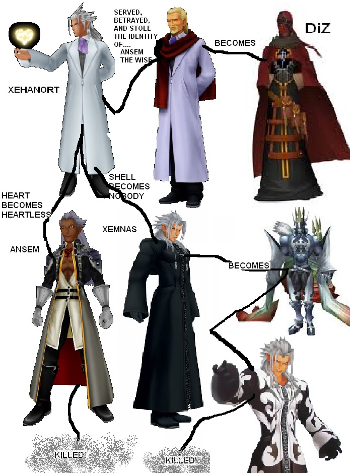 Eric's Anything Goes Blog: In Memory Of Xehanort