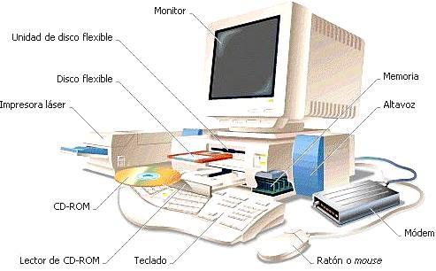 Computadora antigua indicando sus partes de entrada y salida