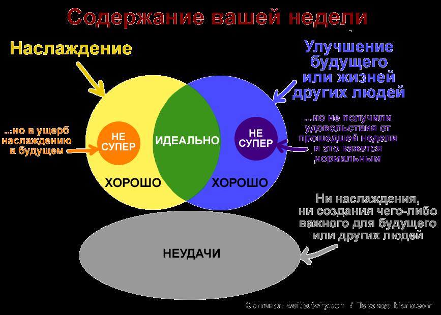 Диаграмма содержания недели человека, отображающая наслаждение и улучшение будущего или жизней других людей, неудачи, а также как они пересекаются