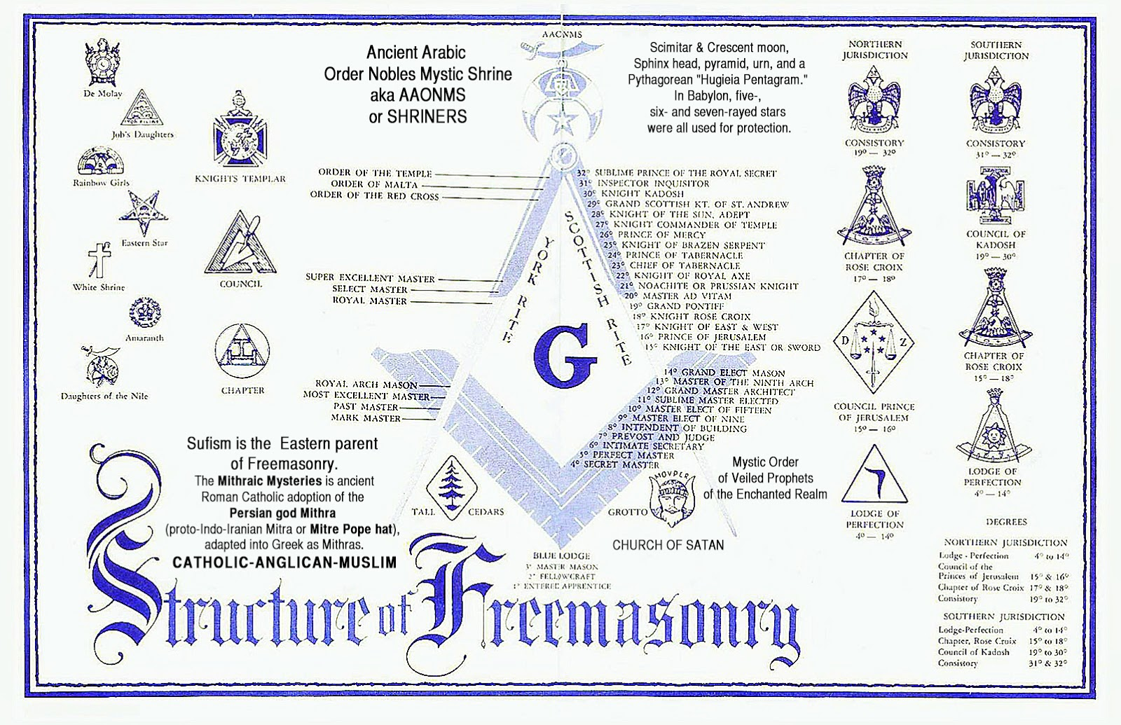 freemasonry degrees chart