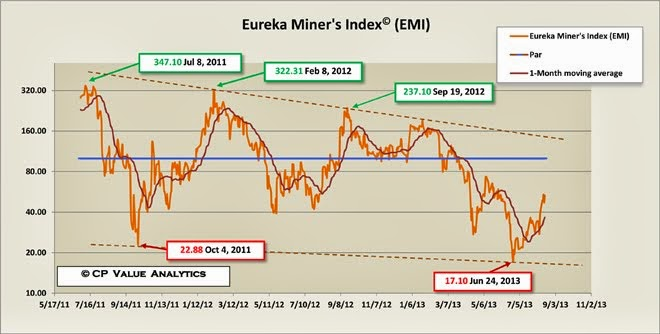 Eureka Miner's Index (EMI)