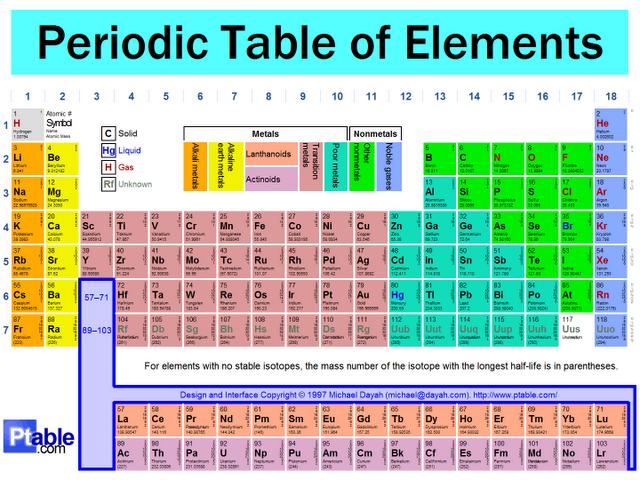 Tabel periodik unsur kimia urtaz Choice Image