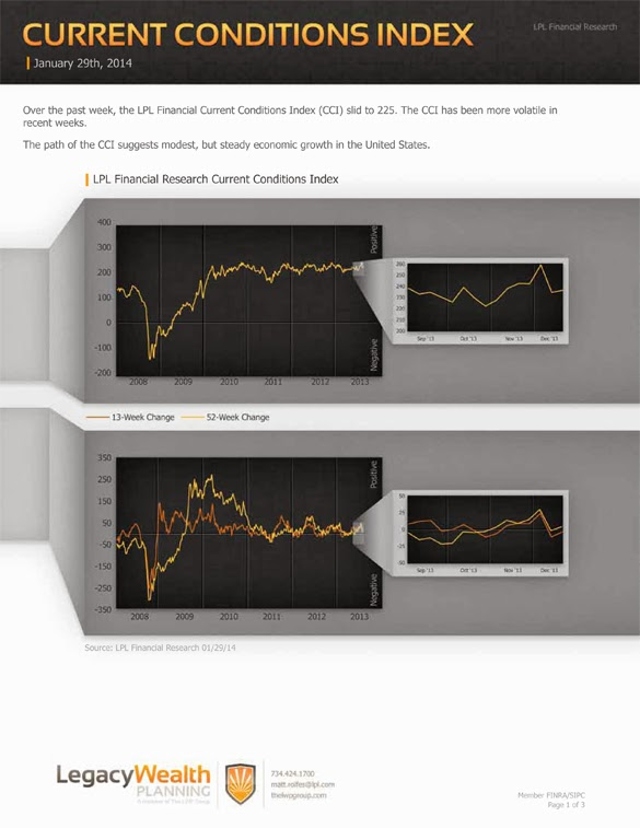 LPL Financial Research - Current Conditions Index - January 29, 2014