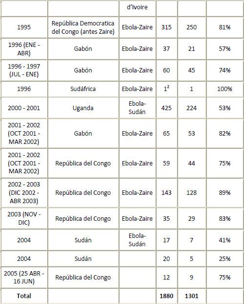 Datos del virus Ébola
