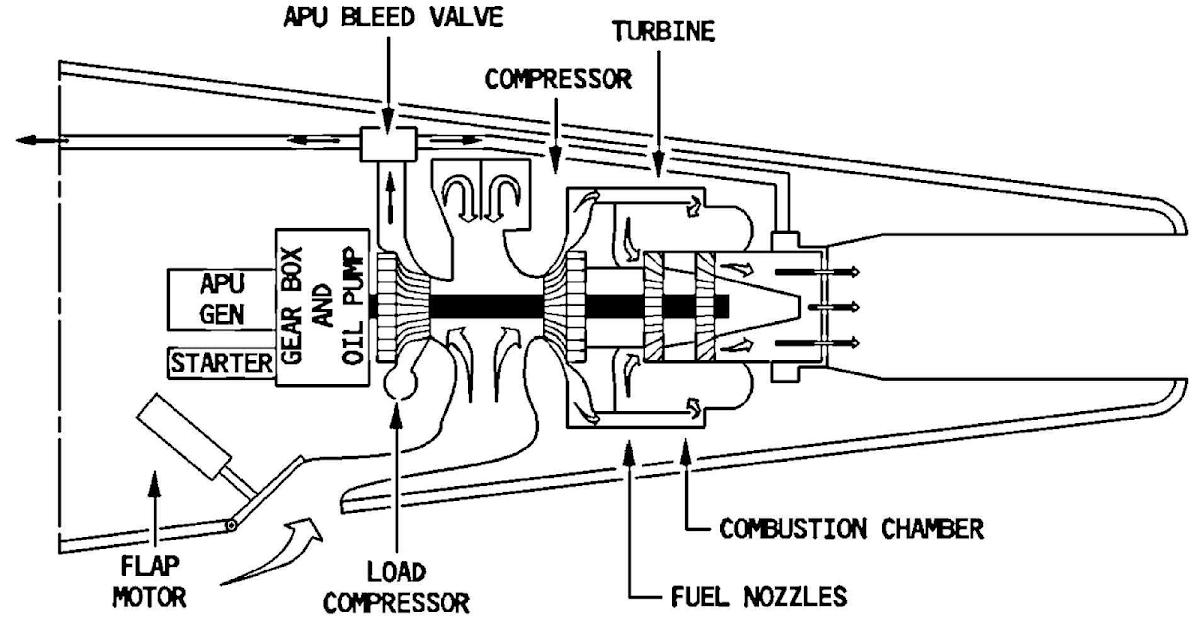 a320f technical description  auxiliary power unit