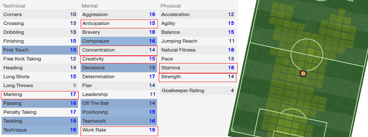 Regista Player Attributes and Average Positions