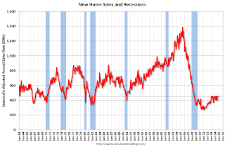 New Home Sales at 458,000 Annual Rate in October
