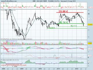 analisis tecnico de-bolsas y mercados-a 23 de mayo de 2012