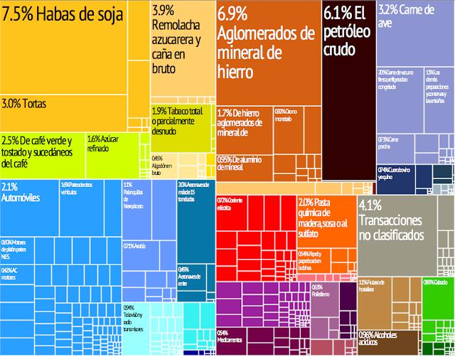 exportaciones de brasil