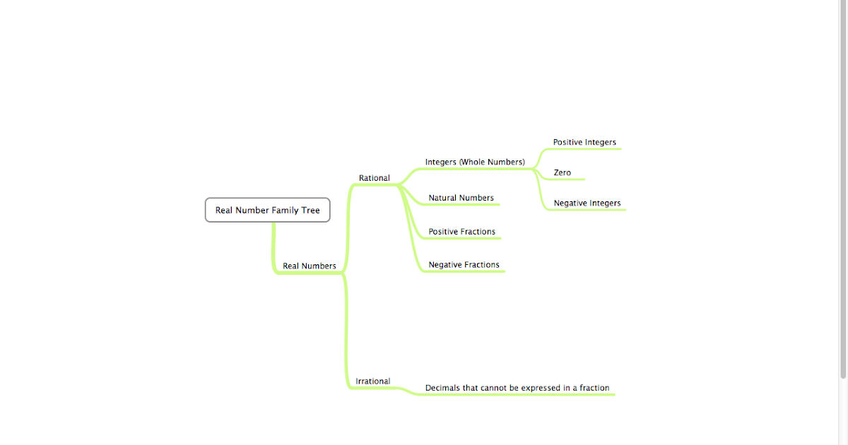 2013 s1 07 maths blog real number family tree by seraphina ccuart Image collections