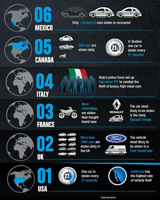Top 10 Negara Paling Banyak Kecurian Kereta