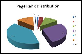 Page Rank Distribution