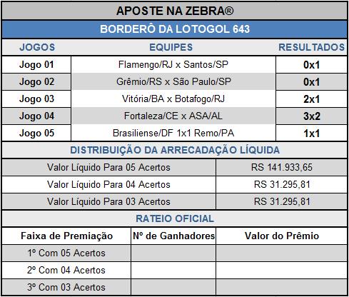 LOTOGOL 643 - BORDERÔ PARCIAL