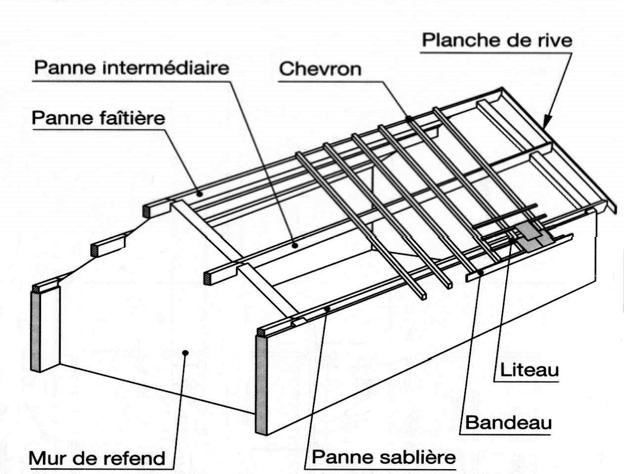 Systèmes constructifs des Charpentes Les+charpentes