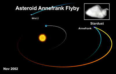 Stardust meets Asteroid Annefrank in 2002. NASA, 2011.