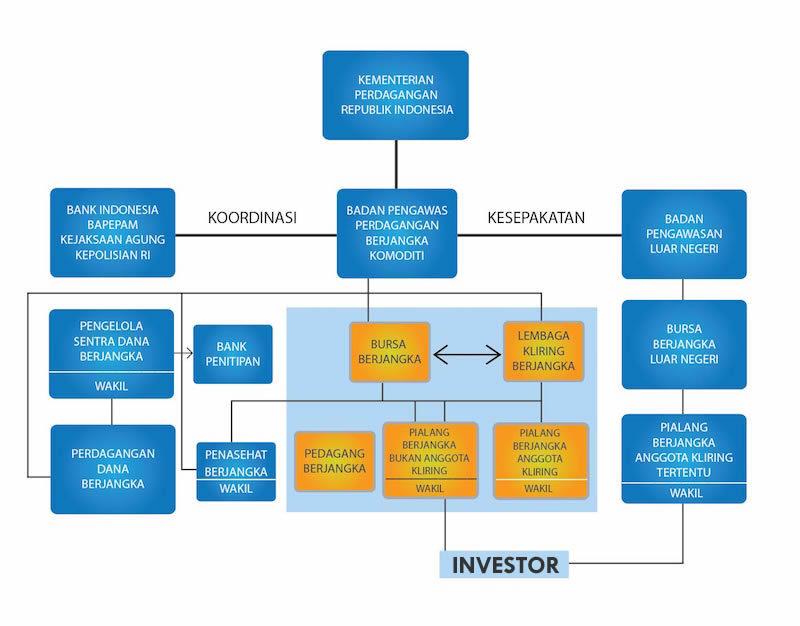 Broker forex indonesia bappebti