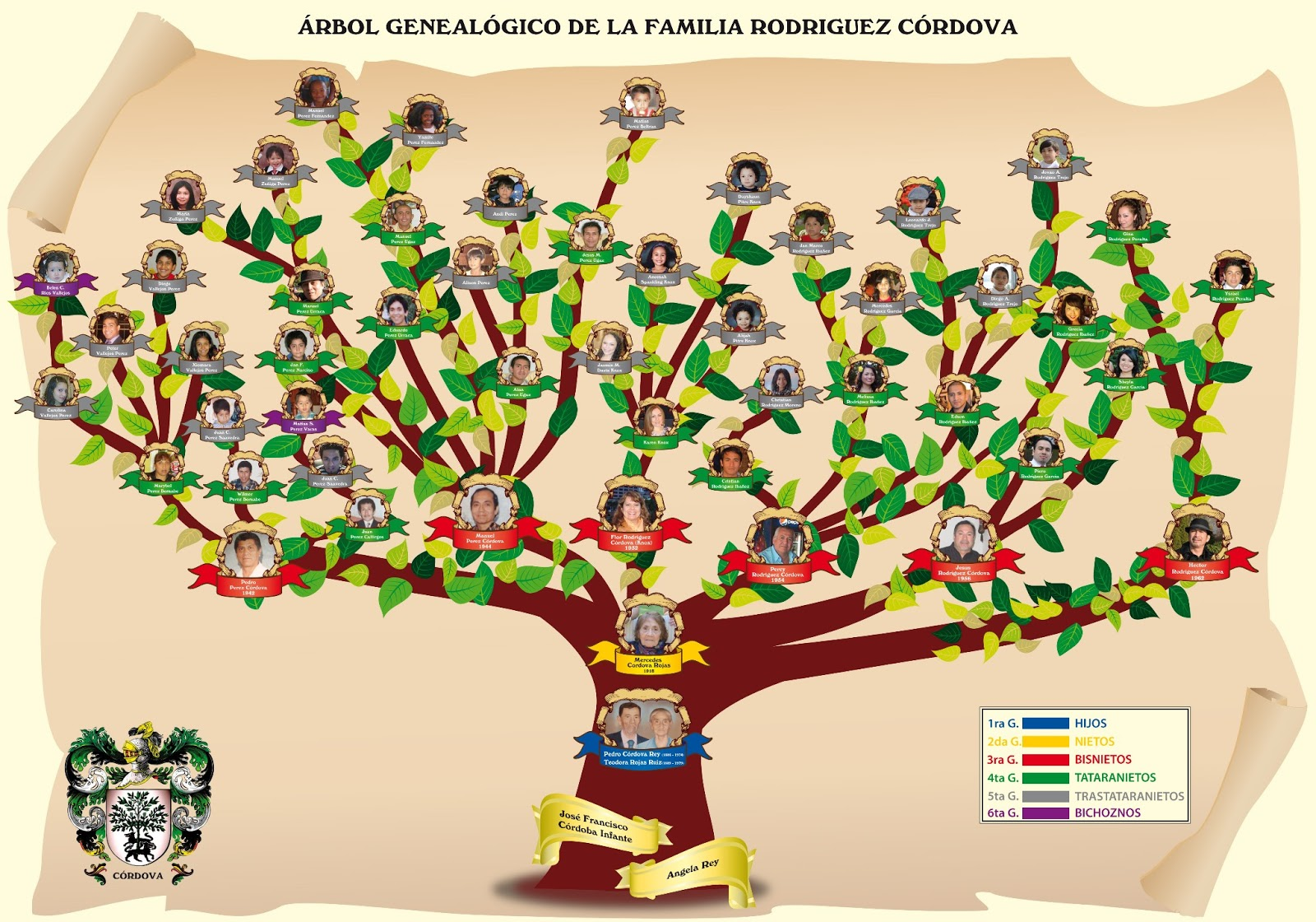 cómo hacer un árbol genealógico infantil ebdtb