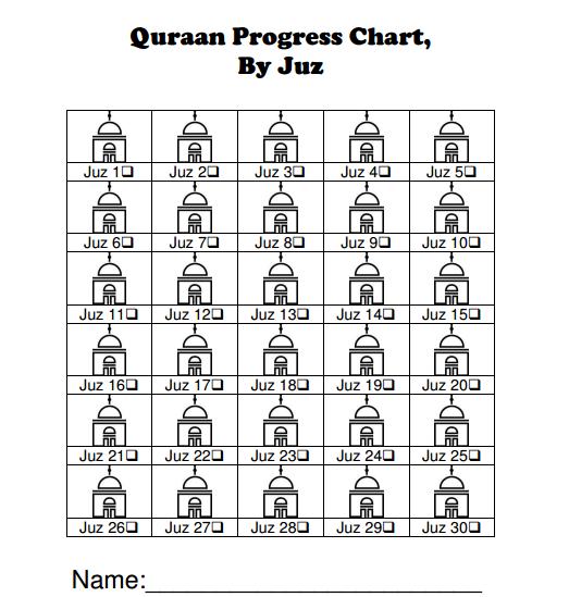 Quraan Progress Chart