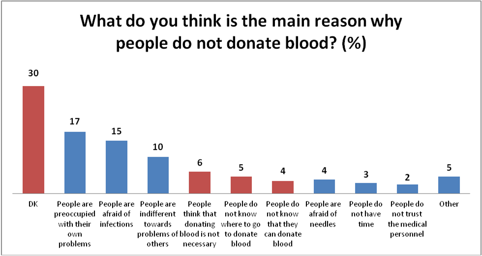 Blood Donate Chart T Mobile Phone Top Up