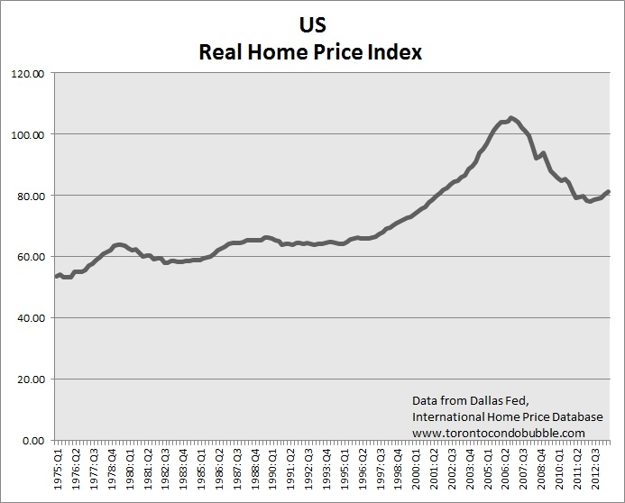 usa housing bubble