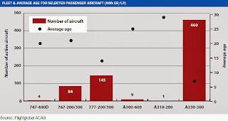 Pesawat berbadan lebar yang masih aktif