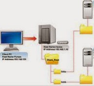 cara berbagi file dan folder dalam jaringan komputer