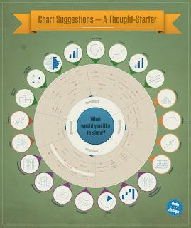 инфографика виды выбор диаграммы