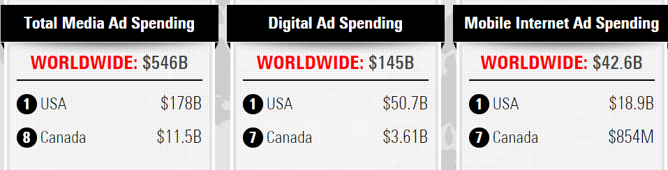 US accounts 33% of global ad spends and 45% worldwide mobile spends
