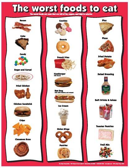 wind 10 worst foods