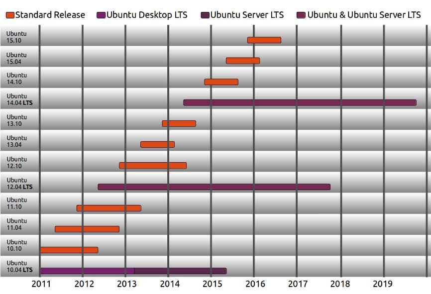 Tutorial Cara Install AirCrack di Ubuntu 12.04 LTS
